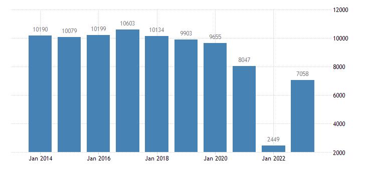 austria current account transactions on services balance eurostat data