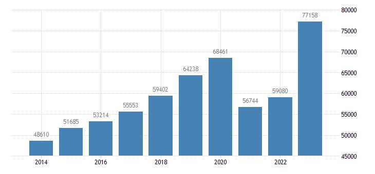 austria current account transactions on services credit eurostat data