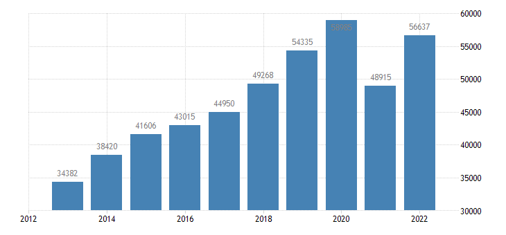 austria current account transactions on services debit eurostat data