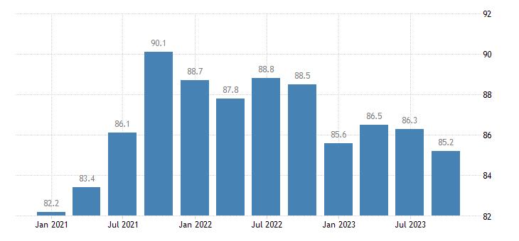 austria current level of capacity utilization in manufacturing industry eurostat data