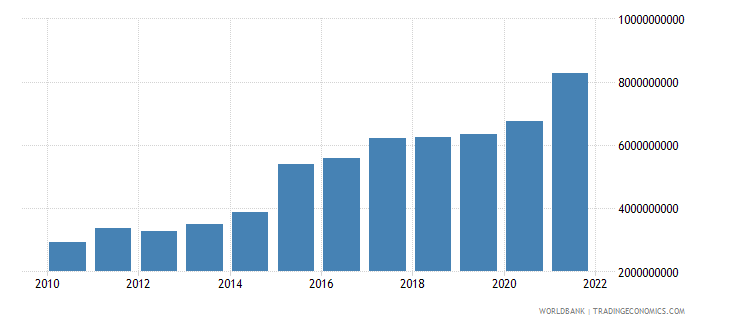 austria current transfers receipts bop us dollar wb data