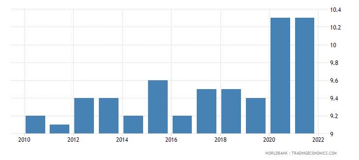 austria death rate crude per 1 000 people wb data