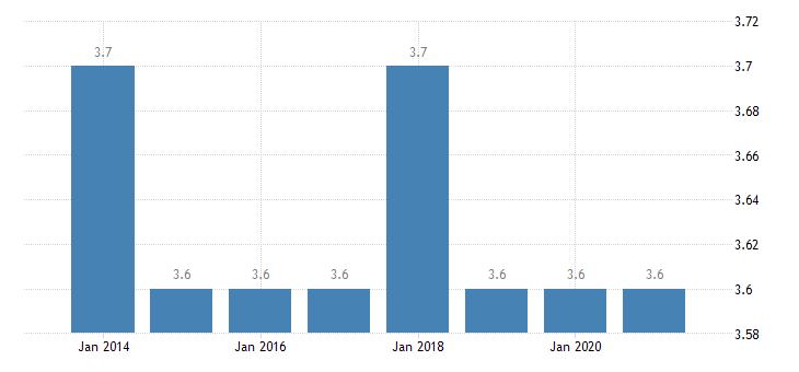 austria depth of material deprivation eurostat data