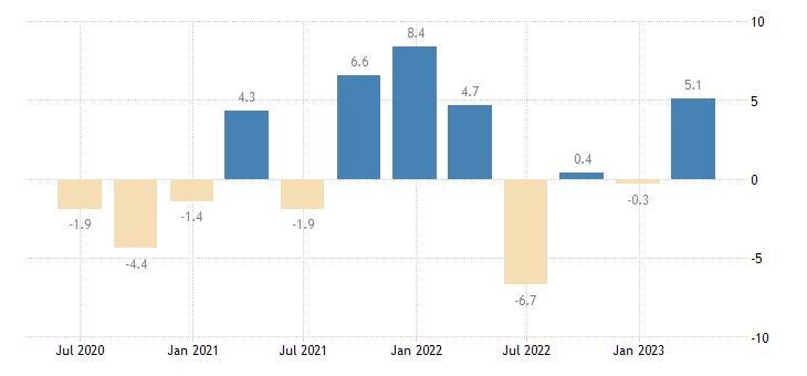 austria direct investment abroad assets eurostat data