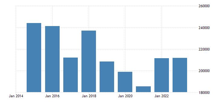 austria direct investment assets financial account equity eurostat data