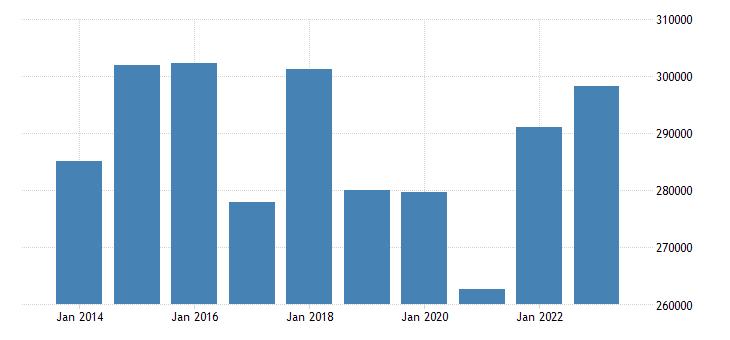 austria direct investment assets financial account eurostat data
