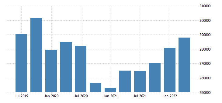austria direct investment assets positions at the end of period eurostat data
