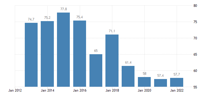 austria direct investment in the reporting economy stocks eurostat data