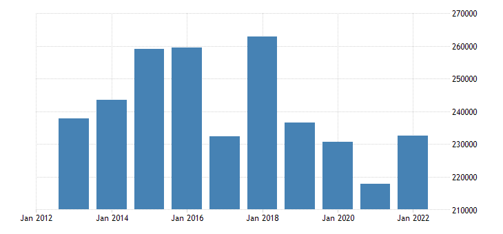 austria direct investment liabilities financial account eurostat data