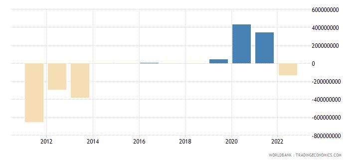austria discrepancy in expenditure estimate of gdp current lcu wb data