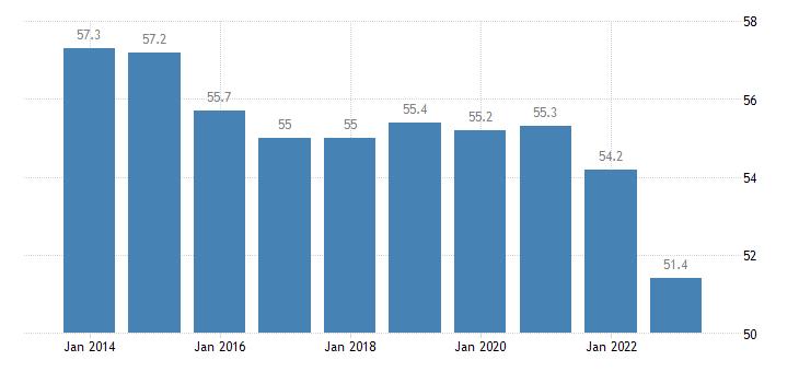 austria distribution of population owner eurostat data