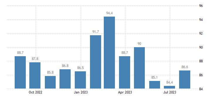 austria economic sentiment indicator eurostat data