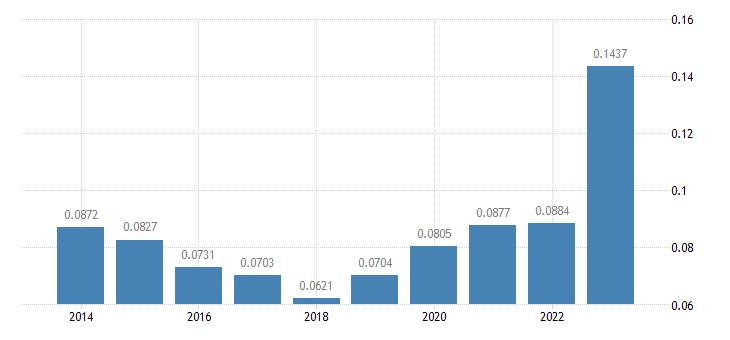 austria electricity prices non household medium size consumers eurostat data
