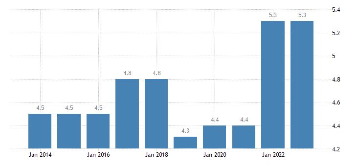 austria employed persons having more than one job eurostat data
