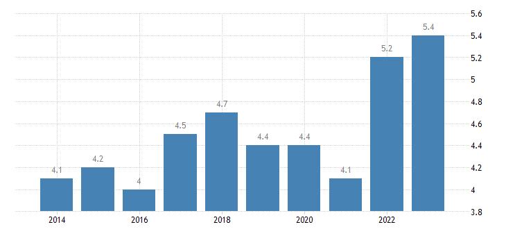 austria employed persons having more than one job females eurostat data