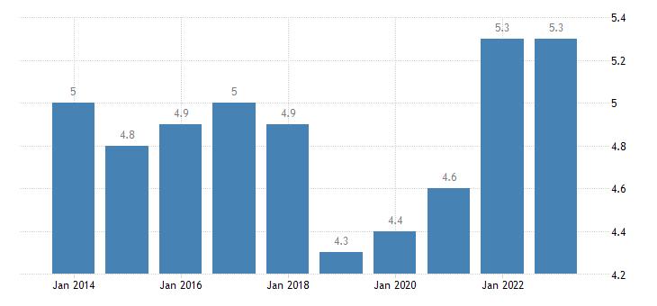 austria employed persons having more than one job males eurostat data