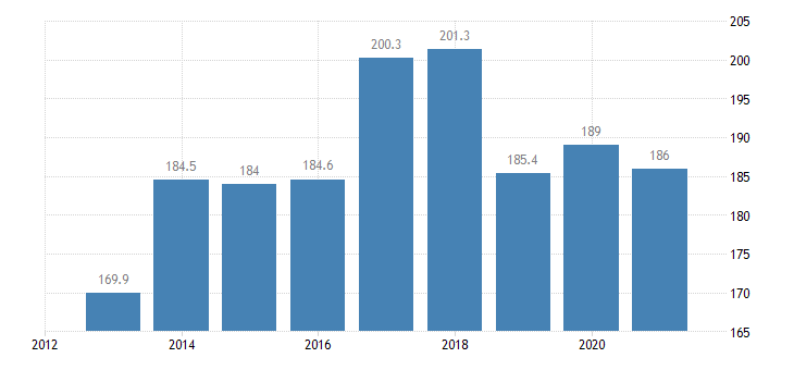 austria employed persons with a second job 15 years or over eurostat data
