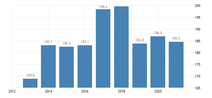 austria employed persons with a second job from 15 to 64 years eurostat data