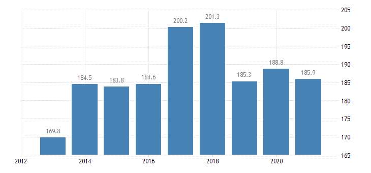 austria employed persons with a second job from 15 to 74 years eurostat data