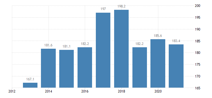 austria employed persons with a second job from 20 to 64 years eurostat data