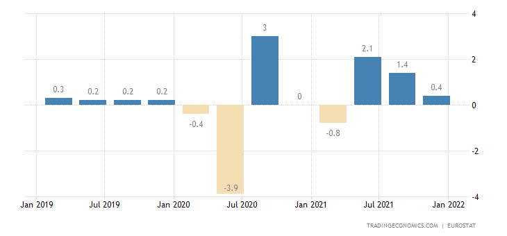 Austria Employment Change
