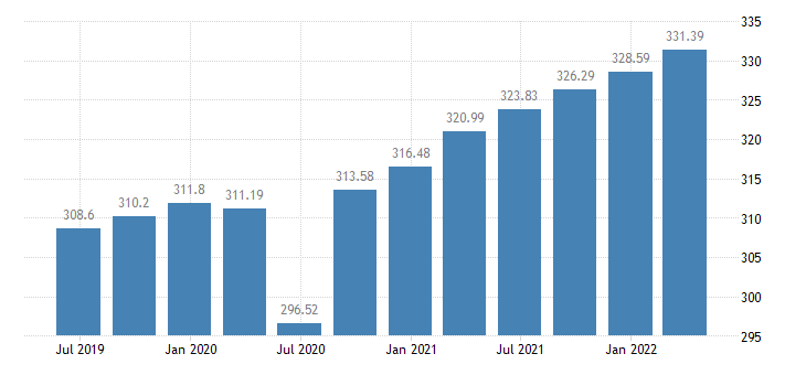 austria employment construction eurostat data