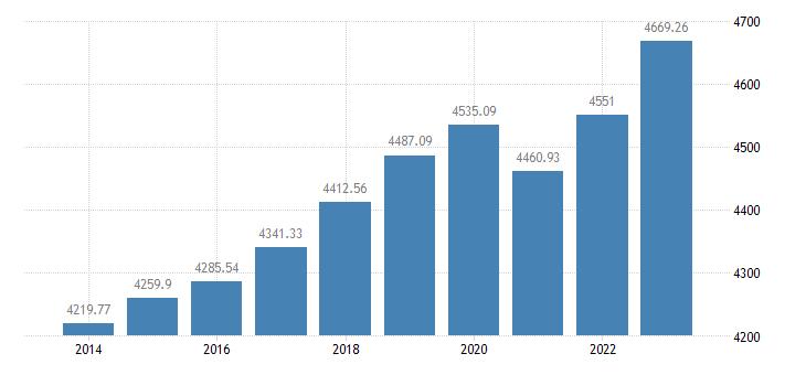 austria employment domestic concept eurostat data