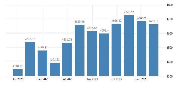 austria employment domestic concept total employment domestic concept eurostat data