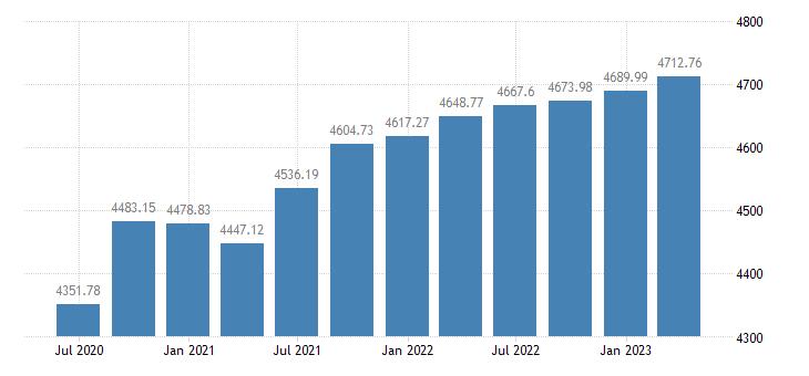 austria employment eurostat data