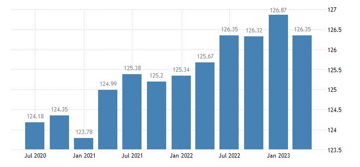 austria employment financial insurance activities eurostat data