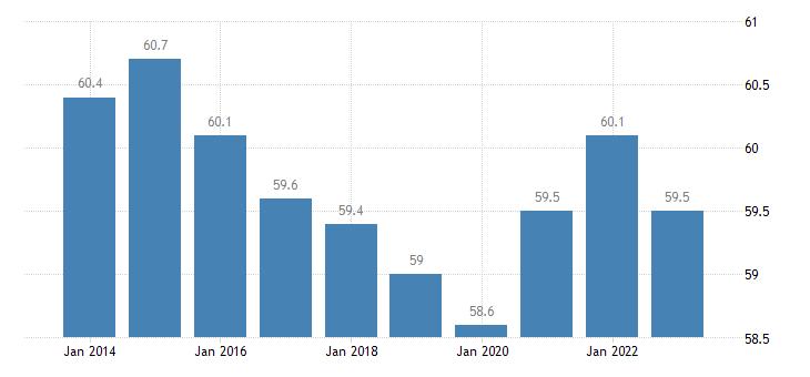 austria employment in current job 60 months or over eurostat data