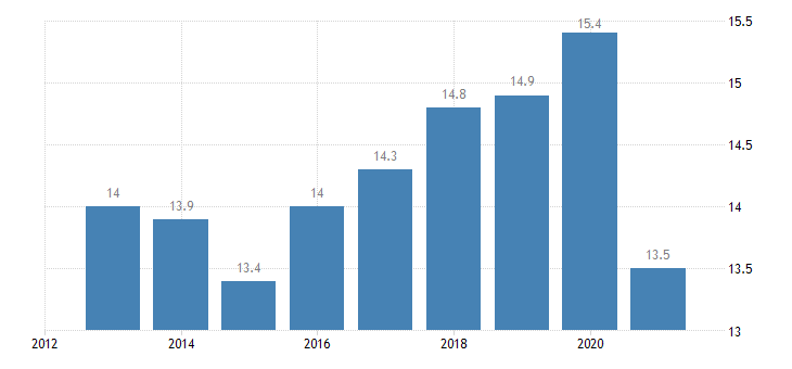 austria employment in current job from 0 to 11 months eurostat data