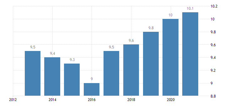 austria employment in current job from 12 to 23 months eurostat data