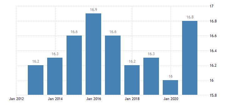 austria employment in current job from 24 to 59 months eurostat data