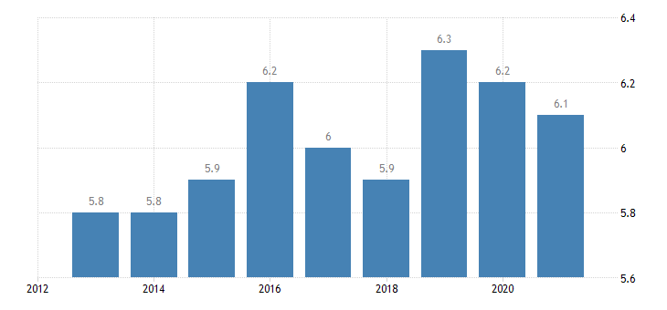 austria employment in high medium high technology manufacturing eurostat data