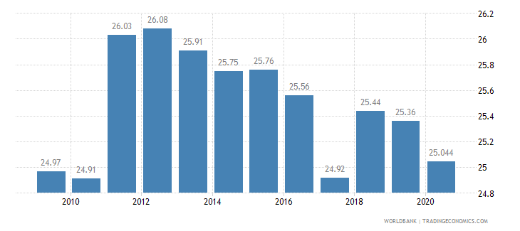 austria employment in industry percent of total employment wb data
