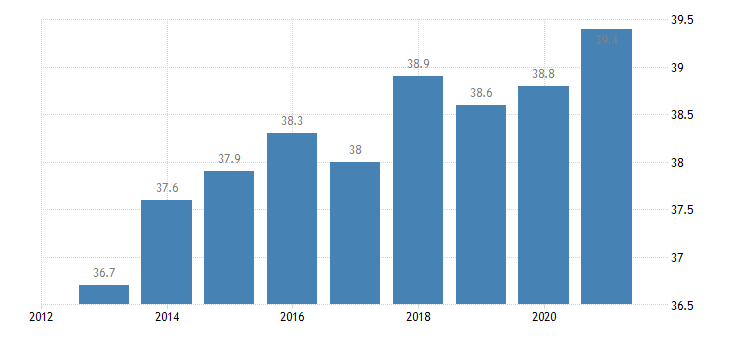 austria employment in total knowledge intensive services eurostat data