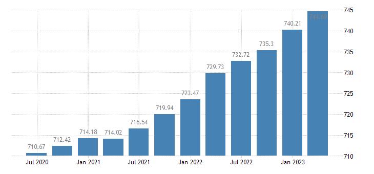 austria employment industry except construction eurostat data