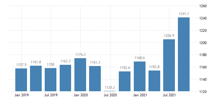 austria employment part time eurostat data