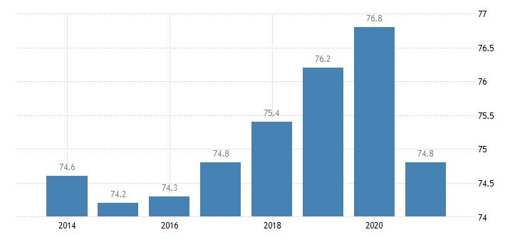 austria employment rate eurostat data