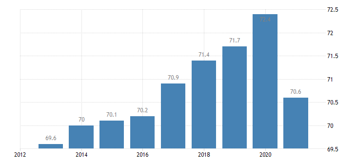 austria employment rate females eurostat data