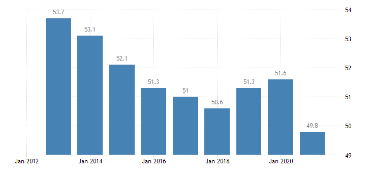 austria employment rate from 15 to 24 years eurostat data