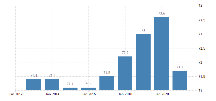 austria employment rate from 15 to 64 years eurostat data