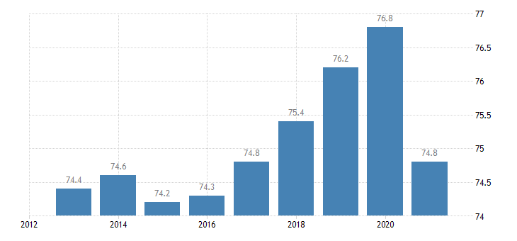 austria employment rate from 20 to 64 years eurostat data