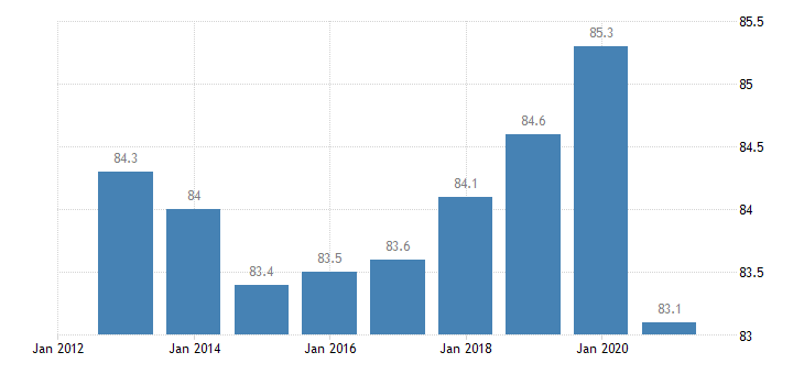 austria employment rate from 25 to 54 years eurostat data