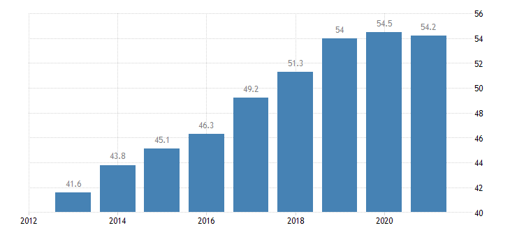 austria employment rate from 55 to 64 years eurostat data