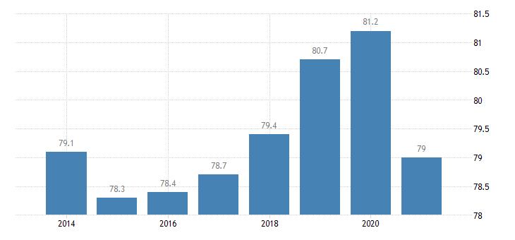 austria employment rate males eurostat data