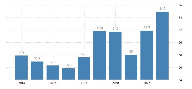 austria employment rate of non eu nationals age group 20 64 eurostat data