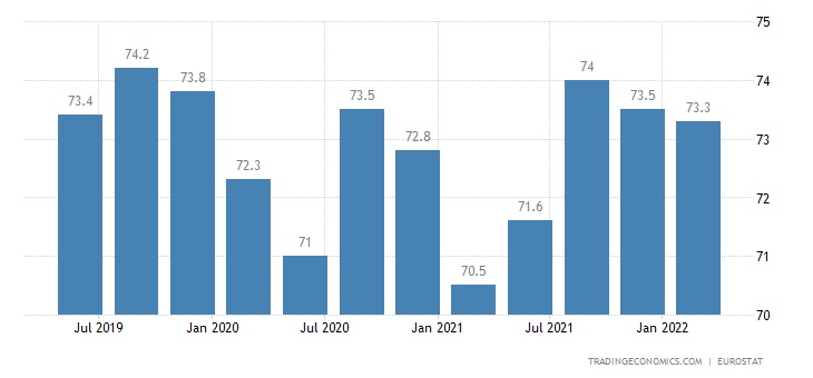 Austria Employment Rate