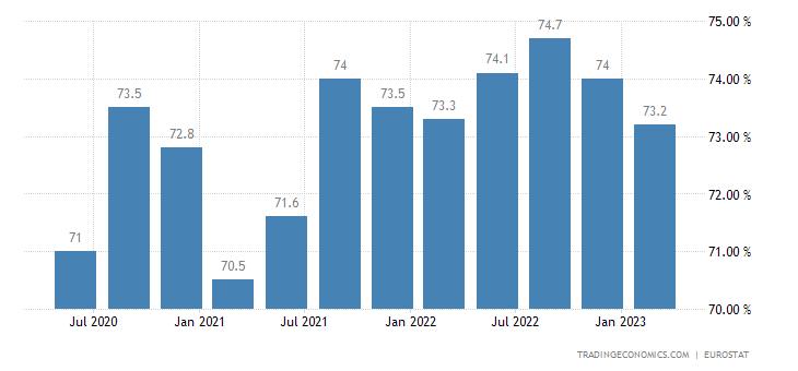 Austria Employment Rate